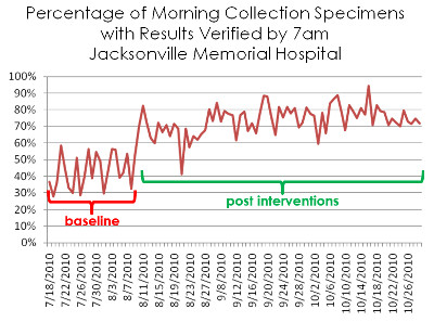 Lean Phlebotomy Project Results - Memorial Hospital of Jacksonville